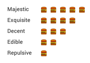 Burger rating 1